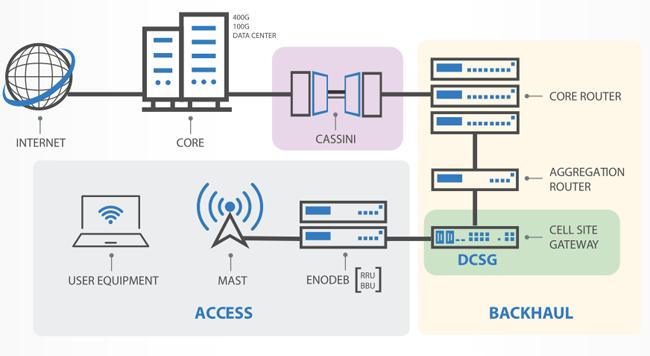 http://www.edge-core.com/temp/edm/2020Event/OCPG/EDM-2/DCSG-topology.png